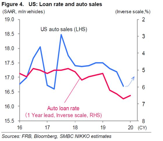 Auto Sales Rebound May Shift Global Growth Focus From Chip Cycle