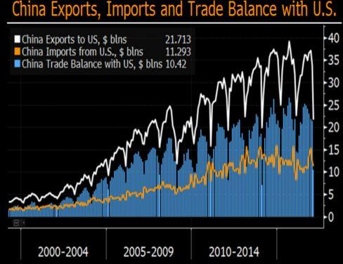 中国の対米輸出、米国からの輸入、対米貿易収支