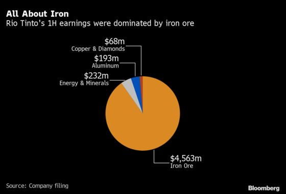 Rio Tinto Gets Closer to Building Game-Changer African Iron Mine