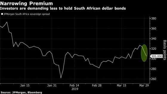 Moody's Hands S. Africa's Ramaphosa Lifeline as Assets Rally