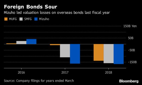 Japan's Banks Lose Earnings Tailwind With Slump in Foreign Bonds