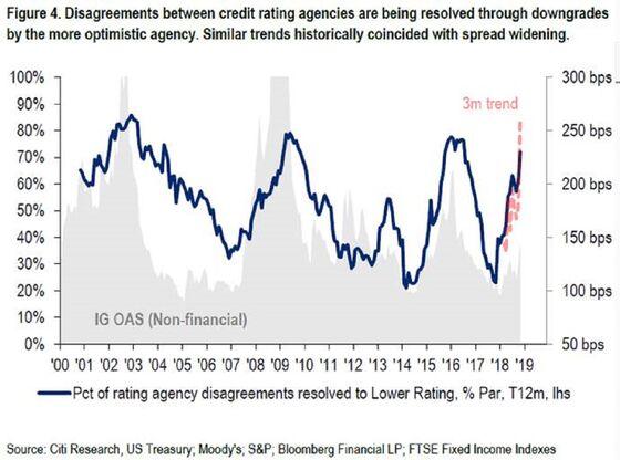 Citi Warns U.S. Credit Locked in a Losing 'Internecine'Battle