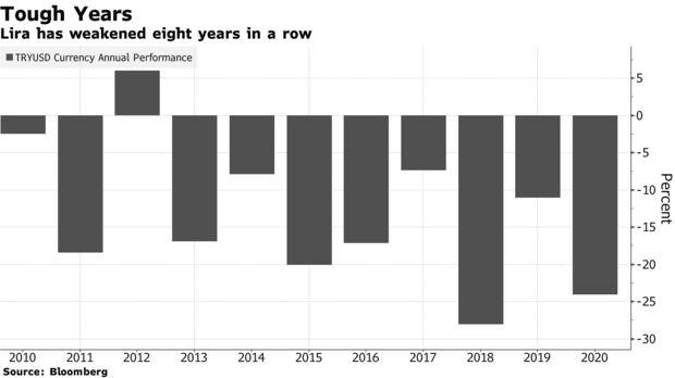 Lira has weakened eight years in a row
