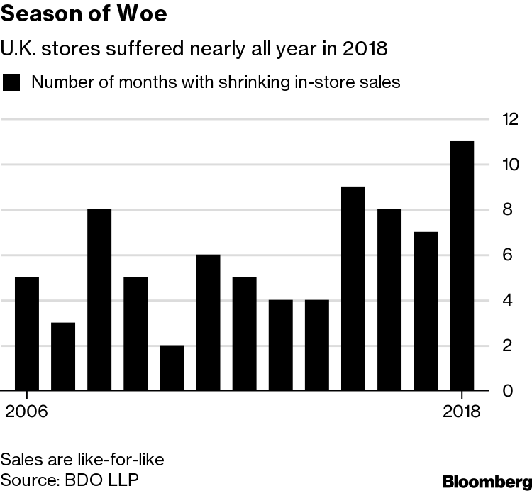 2018 Caps Worst Year in More Than a Decade at U K  Retailers - Bloomberg
