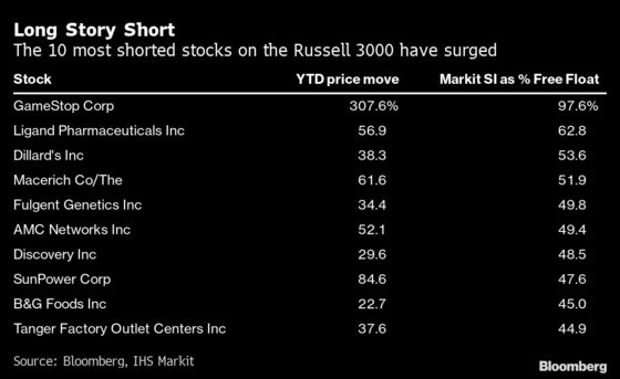 Short Sellers Crushed Like Never Before as Retail Army Charges