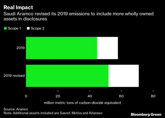 Aramco's New Disclosures Still ExcludeVast Majority of its Emissions