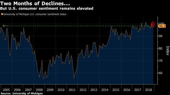 Consumer Sentiment in U.S. Remained Elevated Before Elections