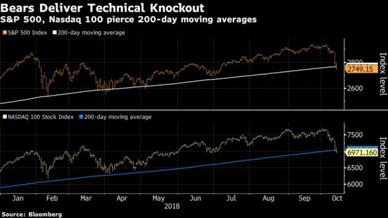 Technical Levels Buckle as Stock Sell-Off Pushes to Sixth Day