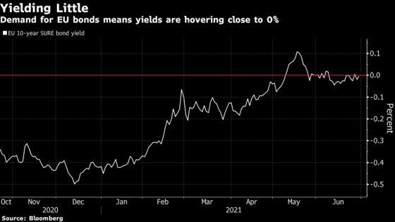 EU Bond Demand Tops $200 Billion, More Than 10 Times Sale Amount