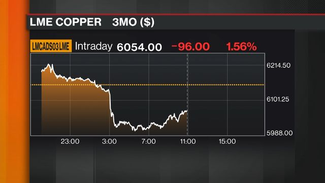 No End in Sight for Commodity Crash With Charts Sending Bear
