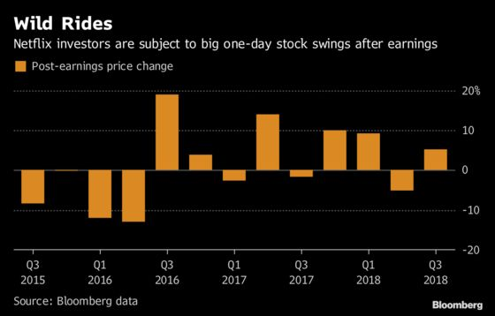 Netflix's Muted Results Give Its Torrid Stock Rise a Breather