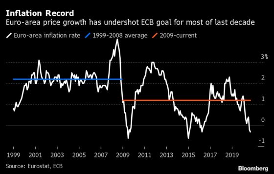 ECB Goes Its Own Way inMission to Revive Inflation
