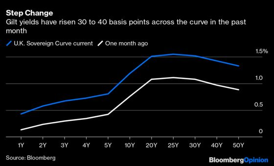 The Bank of England RisksHiking Too Far Ahead of the Fed
