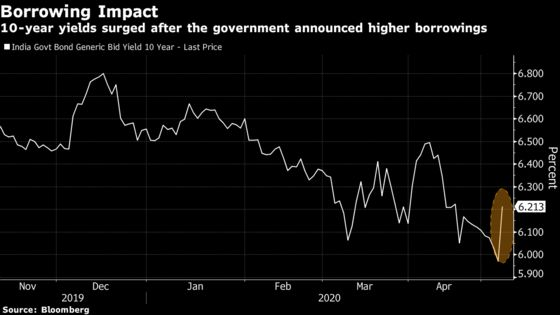 India Bonds Drop by Most Since 2017 on Modi's New Borrowing