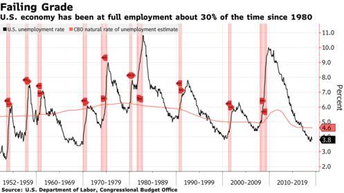 U.S. economy has been at full employment about 30% of the time since 1980