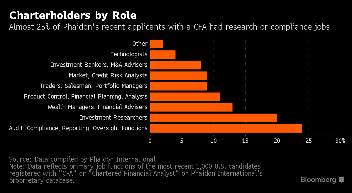 Bloomberg Stats On Cfa Shows Low Payoff Analystforum