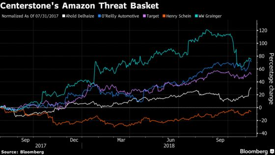 Amazon Threat Spurs Investors to Wager on Underdogs
