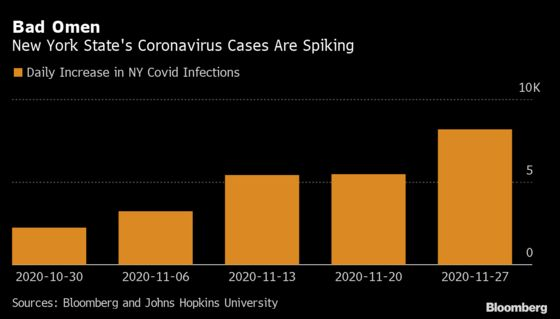 N.Y. Hospitalizations Rise, Cases Fall From Spike: Virus Update
