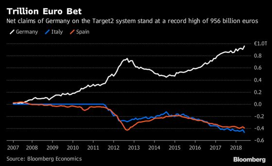 Germany's 1 Trillion-Euro Bet on Italy, Spain via Target2