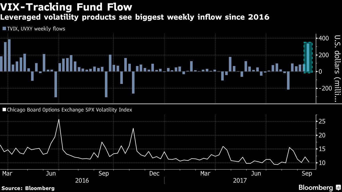 VIX-Tracking Fund Flow