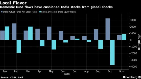 Extended Rally Caps Weekly Gain for India Stocks on U.S. Rebound