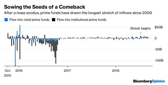 Prime Time Returns for U.S. Money-Market Funds