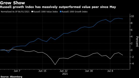 A $15.3 Billion Quant ETF Loses Out in Badly-Timed Rebalance