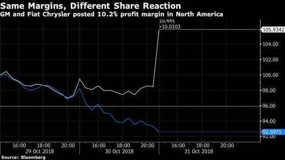 Fiat Chrysler Investors Shrug as U.S. Profits Match GM
