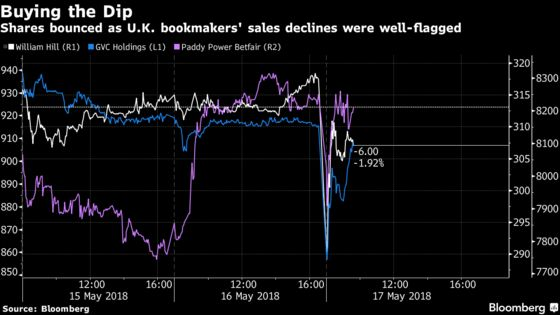 William Hill, Paddy Power See Sales Hit From U.K. Betting Limit