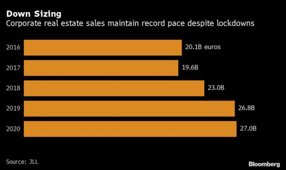 Companies Are Selling Their Real Estate at the Fastest Pace Ever