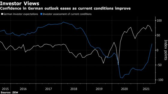 Confidence in Germany's Recovery Slips Amid New Virus Hurdles