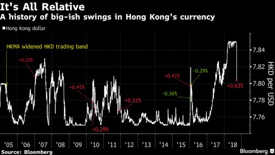 Hong Kong Dollar Gone Wild: A 0.6% Move Shocks a Sleepy Market