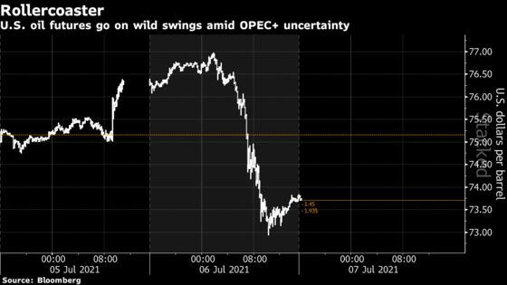 Shale Rushes to Lock In Oil Rally as OPEC+ Rift Roils Market