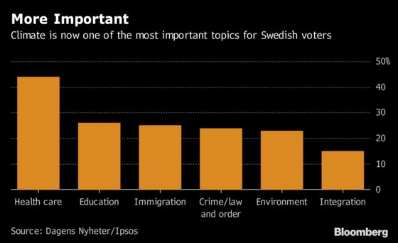 Climate Is Becoming a More Important Issue in Sweden's Election