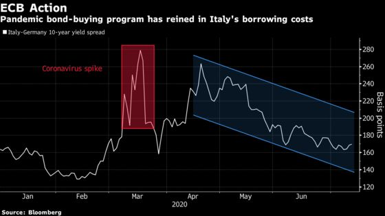 ECB's No-Limits Stimulus Isn't Yet Opening Door to Yield Targets