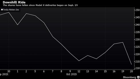 The shares have fallen since Model X deliveries began on Sept. 29