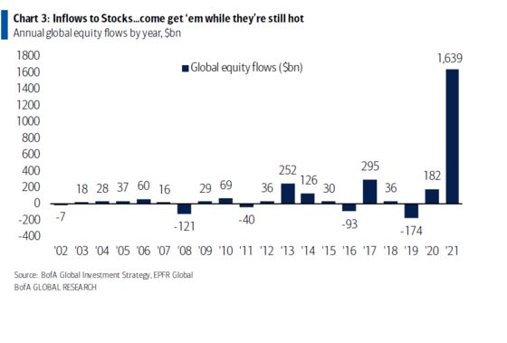 BofA Sees Stocks on Track for $1.6 Trillion in Inflows This Year