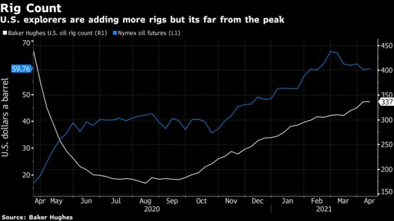 Permian Output Nears Levels Not Seen Since Pandemic Start