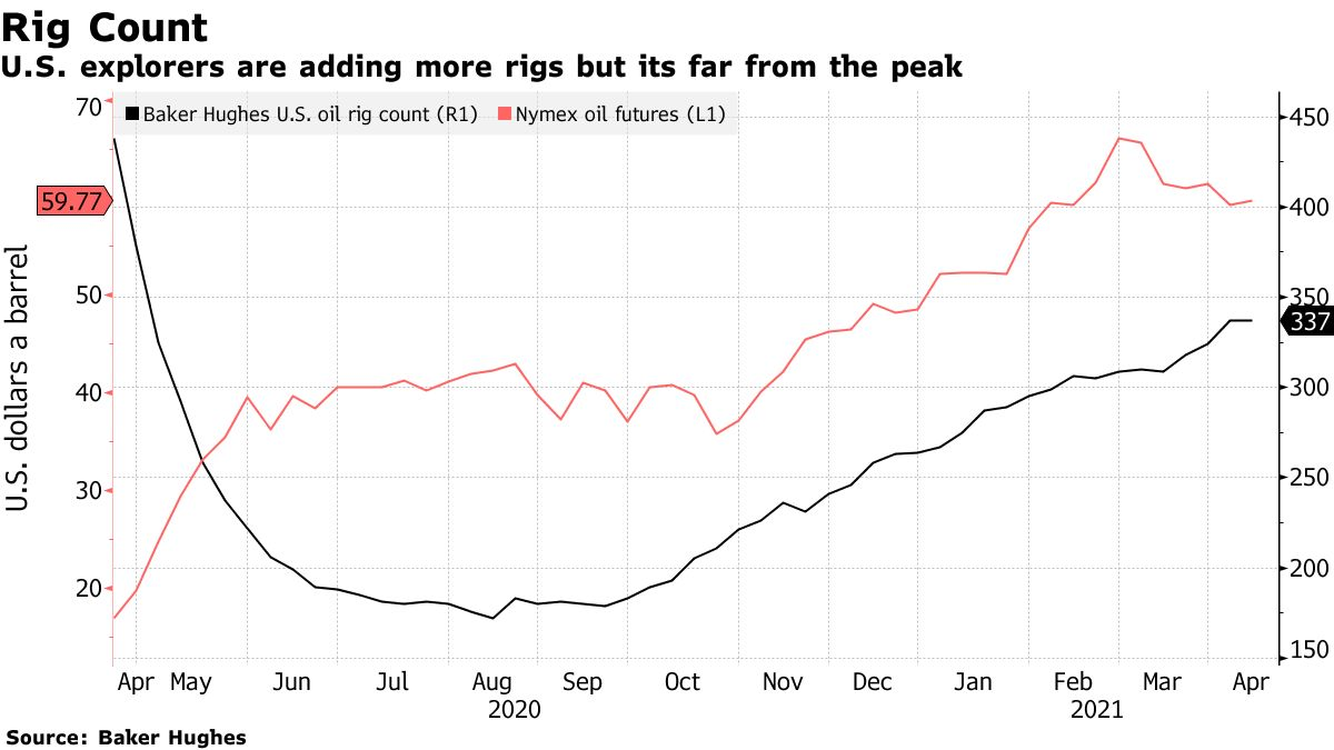 U.S. explorers are adding more rigs but its far from the peak