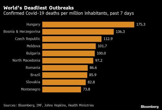 Hungary Doctors Rebuke Easing Plan in Worst Virus Hotspot
