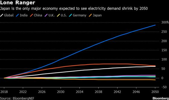 Only One Major Economy Is Seen Needing Less Power by 2050