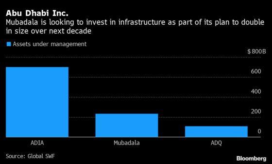 U.S. Infrastructure Plan Piques $232 BillionMubadala's Interest
