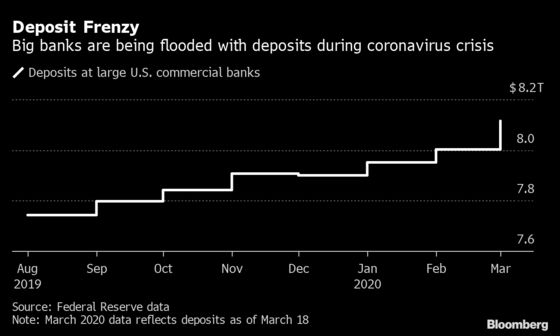 Biggest U.S. Banks Flooded With Deposits in 'Flight to Quality'
