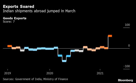 India Cruised Road to Recovery Just Before New Virus Wave Hit