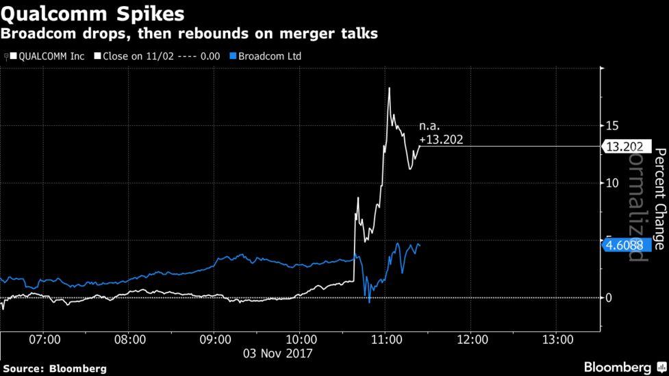 Broadcom Said to Plan Qualcomm Bid for Over $100 Billion - Bloomberg