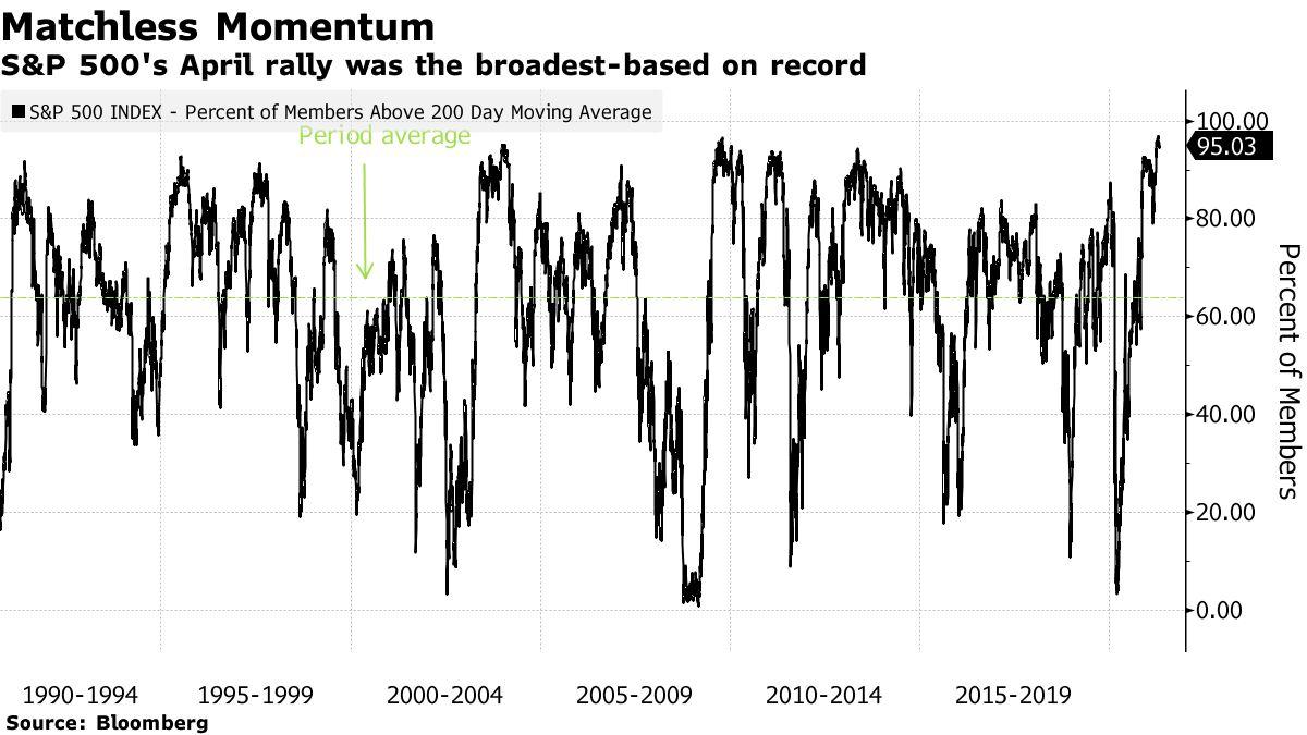 Le rallye d'avril du S&P 500 était le plus large jamais enregistré