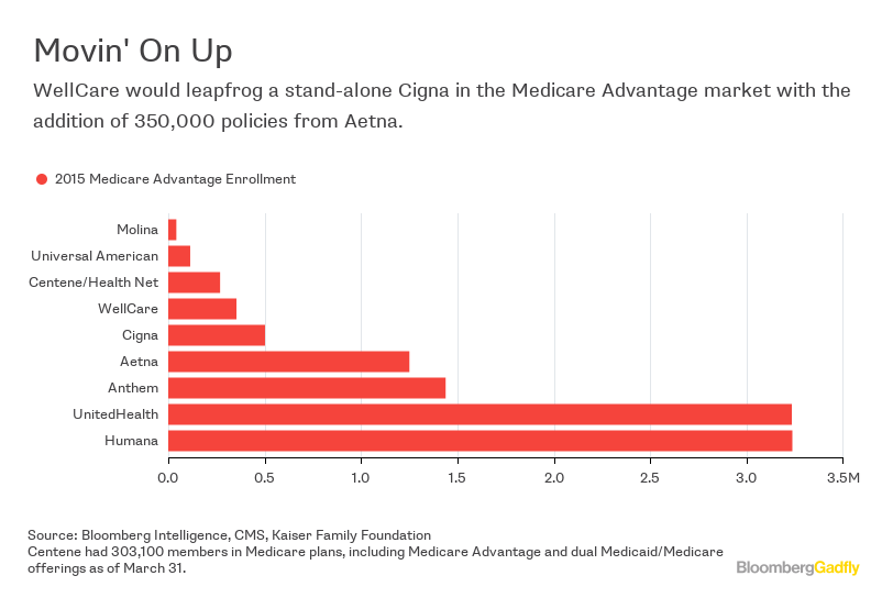 Aetna-Humana Mega-Merger Needs WellCare for the Assist