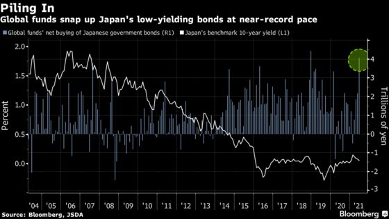 Foreigners Piled into Japan Bonds in June with Near-Record Buys