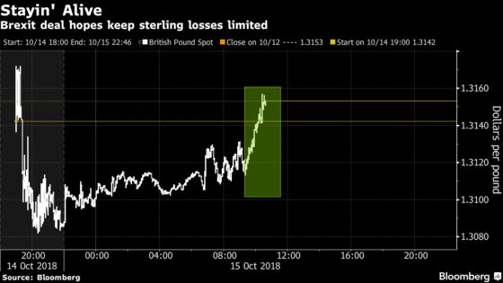 Pound Losses on Stalled Brexit Talks Capped as Deal Hopes Linger