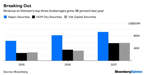Brokers, Miffed by MiFID? Try Vietnam